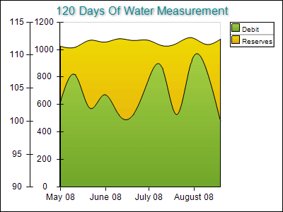 Water Measurement on Two Axes Left Dock